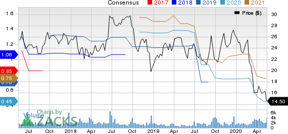Enerpac Tool Group Corp. Price and Consensus
