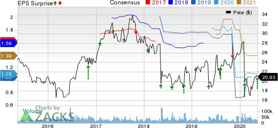 NortonLifeLock Inc. Price, Consensus and EPS Surprise