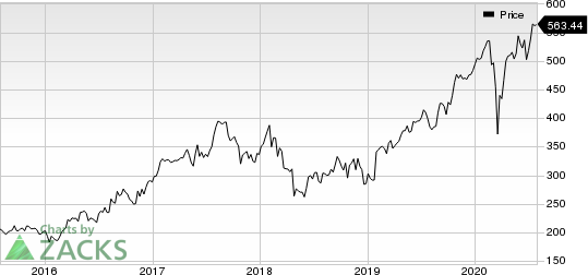 Charter Communications, Inc. Price