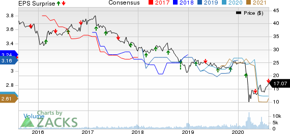 FS KKR Capital Corp. Price, Consensus and EPS Surprise