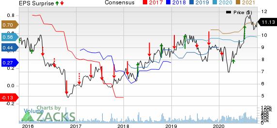 Ericsson Price, Consensus and EPS Surprise