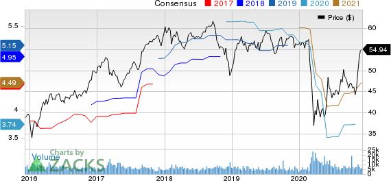 Toronto Dominion Bank The Price and Consensus