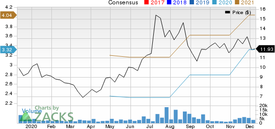 360 DigiTech, Inc. Sponsored ADR Price and Consensus