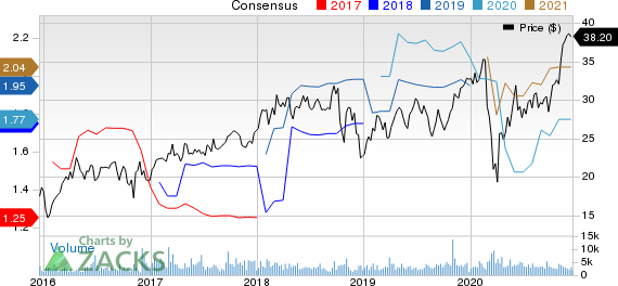 Rexnord Corporation Price and Consensus