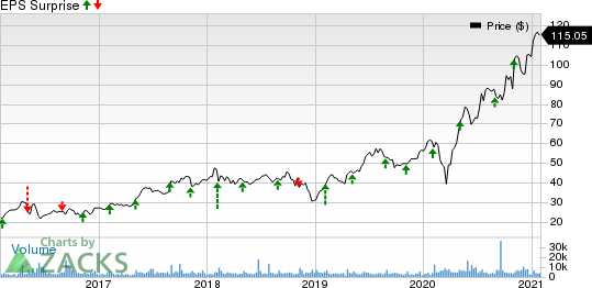 Catalent, Inc. Price and EPS Surprise