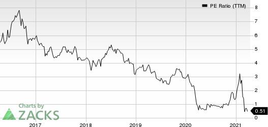 Washington Prime Group Inc. PE Ratio (TTM)