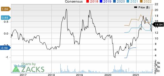 Travelzoo Price and Consensus