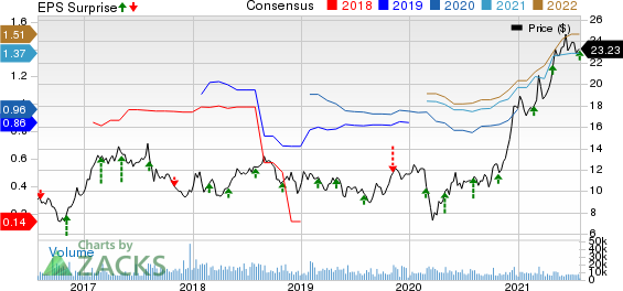 Element Solutions Inc. Price, Consensus and EPS Surprise