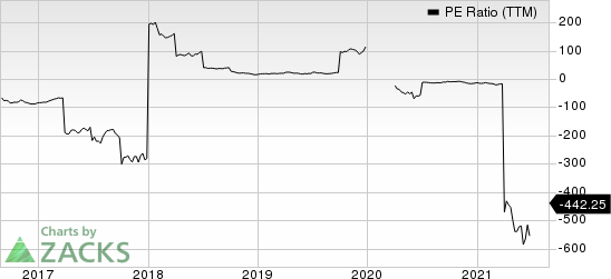 APA Corporation PE Ratio (TTM)