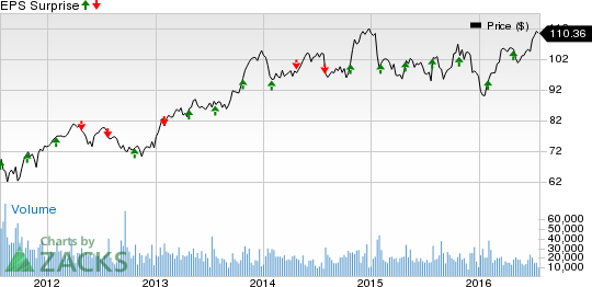 United Parcel Service (UPS) Q2 Earnings: A Beat in Store?