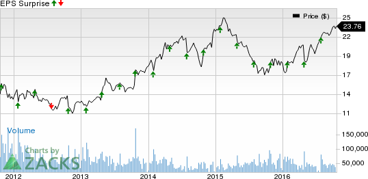 What's in Store for Corning (GLW) this Earnings Season?