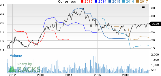 Altra Industrial (AIMC) Beats Q3 Earnings, Narrows '16 View