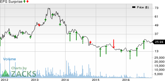 Can SodaStream (SODA) Spring a Surprise in Q3 Earnings?