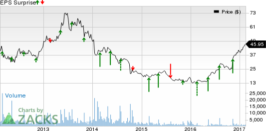 Can SodaStream (SODA) Spring a Surprise in Q4 Earnings?