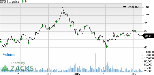 What's in the Cards for Schlumberger (SLB) in Q1 Earnings?