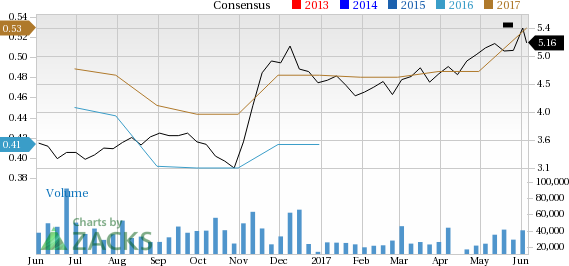 Earnings Estimates Moving Higher for Office Depot (ODP): Time to Buy?
