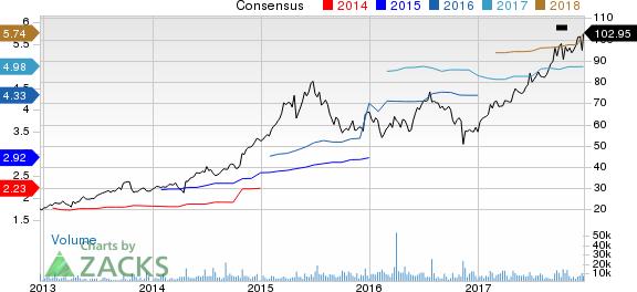 Centene Corporation Price and Consensus