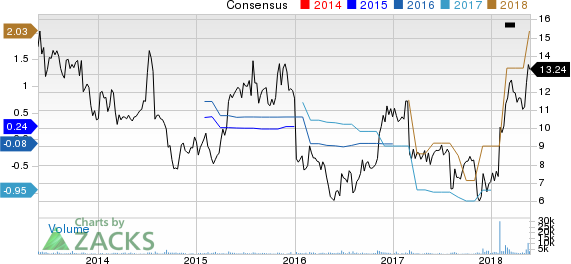Immersion Corporation Price and Consensus