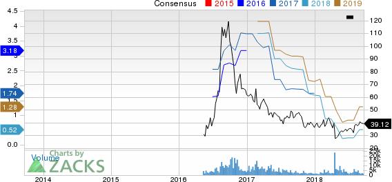 Acacia Communications, Inc. Price and Consensus