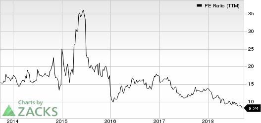 Koppers Holdings Inc. PE Ratio (TTM)