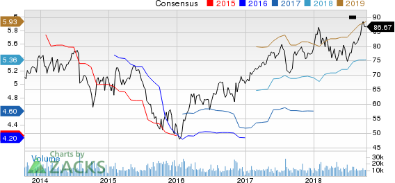 Eaton Corporation, PLC Price and Consensus