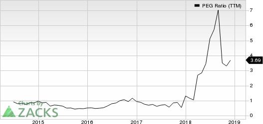 CECO Environmental Corp. PEG Ratio (TTM)
