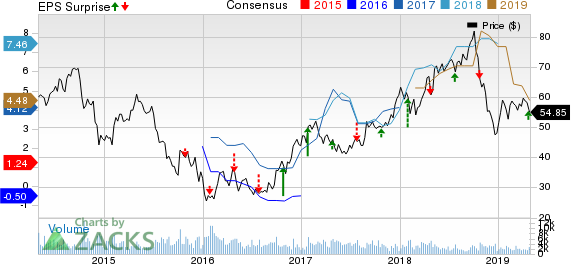 Methanex Corporation Price, Consensus and EPS Surprise