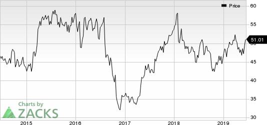 Novo Nordisk A/S Price