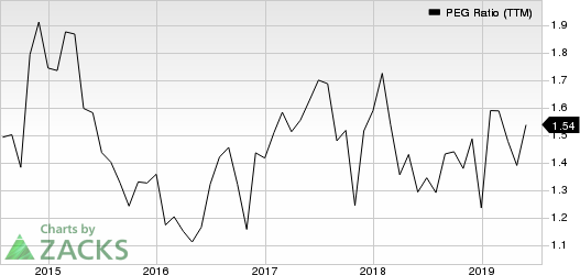 AmerisourceBergen Corporation PEG Ratio (TTM)