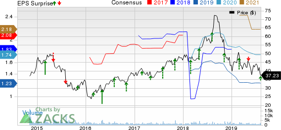 AVANOS MEDICAL, INC. Price, Consensus and EPS Surprise
