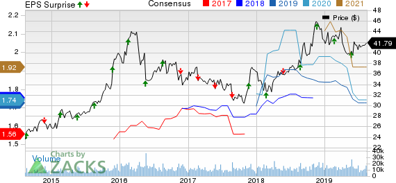 Hormel Foods Corporation Price, Consensus and EPS Surprise