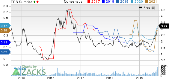Harmony Gold Mining Company Limited Price, Consensus and EPS Surprise