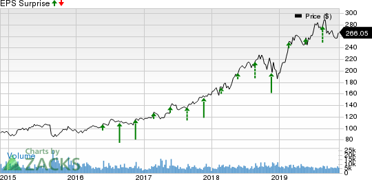 Intuit Inc. Price and EPS Surprise