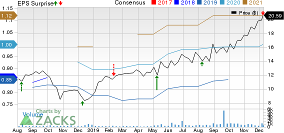 Construction Partners, Inc. Price, Consensus and EPS Surprise