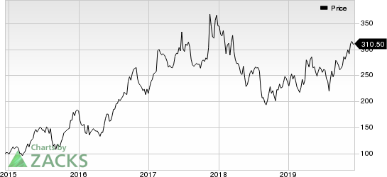 NetEase, Inc. Price