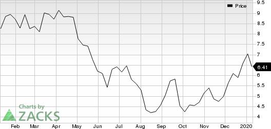 Transocean Ltd. Price