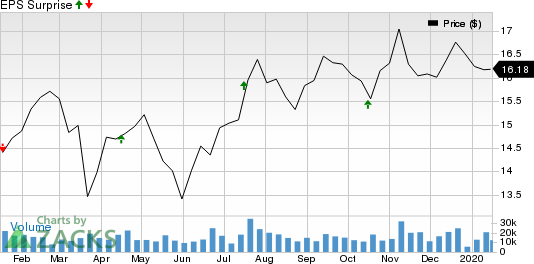 First Horizon National Corporation Price and EPS Surprise