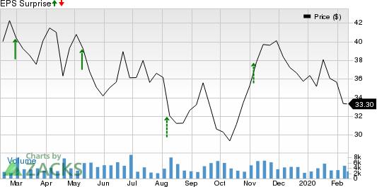 CarGurus, Inc. Price and EPS Surprise