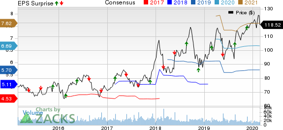Lowe's Companies, Inc. Price, Consensus and EPS Surprise