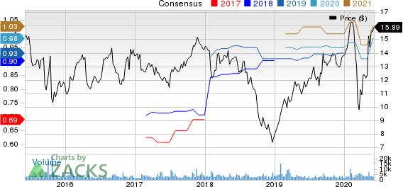 Rambus, Inc. Price and Consensus