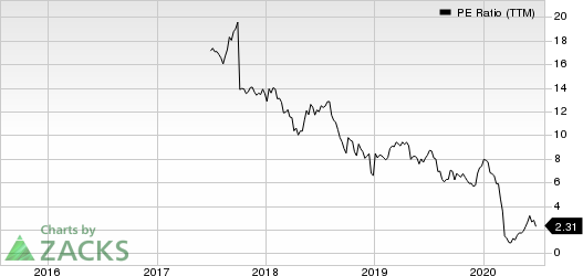 Noble Midstream Partners LP PE Ratio (TTM)