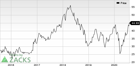 Southern Copper Corporation Price