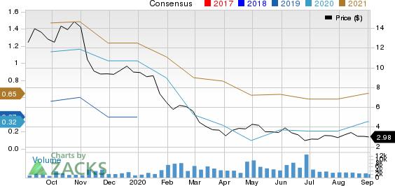 GasLog LP. Price and Consensus