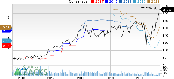 Deere  Company Price and Consensus
