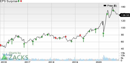FrancoNevada Corporation Price and EPS Surprise