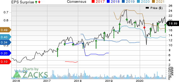 Kratos Defense  Security Solutions, Inc. Price, Consensus and EPS Surprise