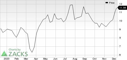 Cameco Corporation Price