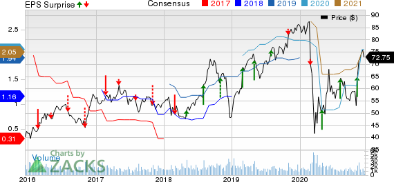 Clean Harbors, Inc. Price, Consensus and EPS Surprise