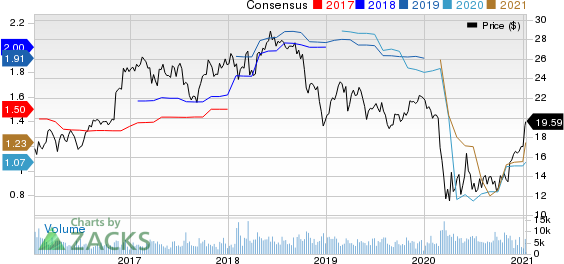 Associated BancCorp Price and Consensus