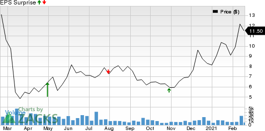 Solaris Oilfield Infrastructure, Inc. Price and EPS Surprise